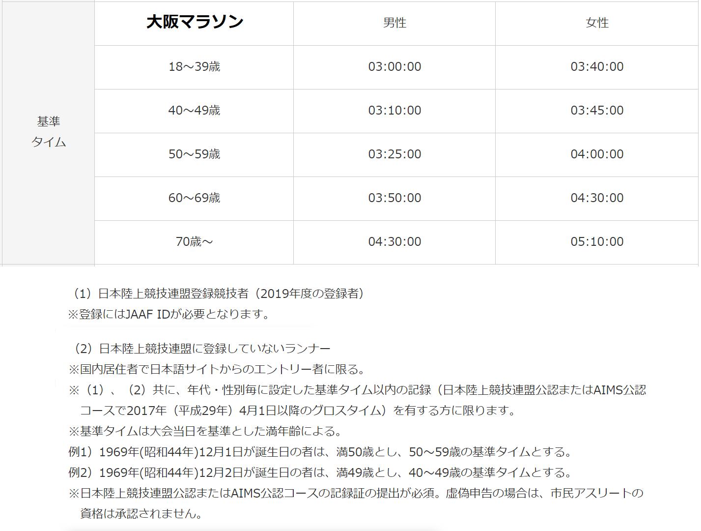 大阪マラソン年代別基準タイム優先枠