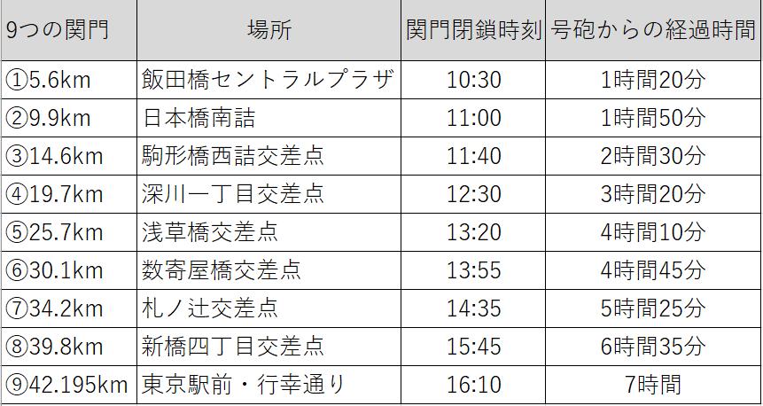 東京マラソン9つの関門一覧表