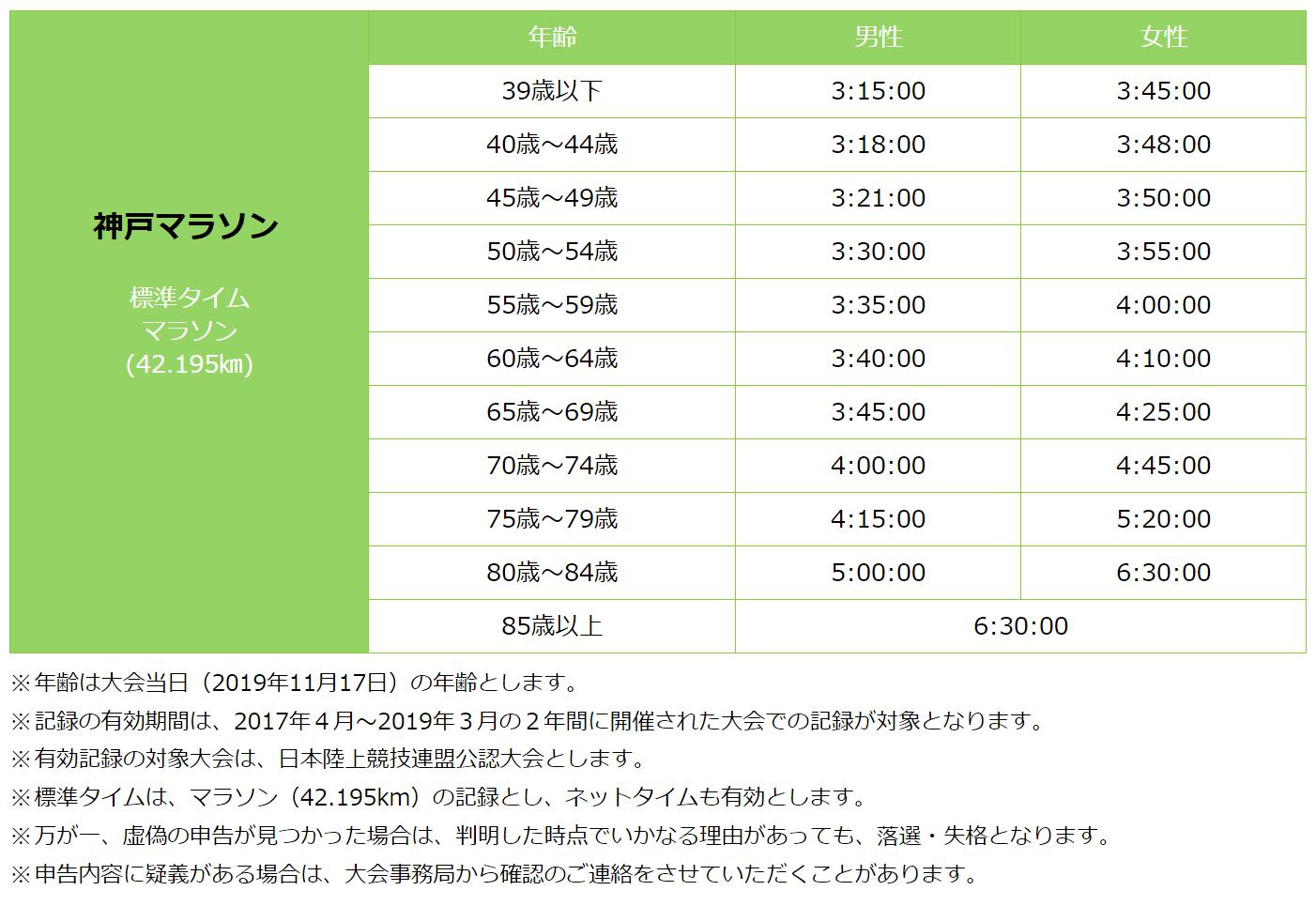神戸マラソン年代別の基準タイム優先枠