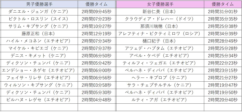 東京マラソン優勝選手と優勝タイム(男女)一覧表 2007年第一回大会から
