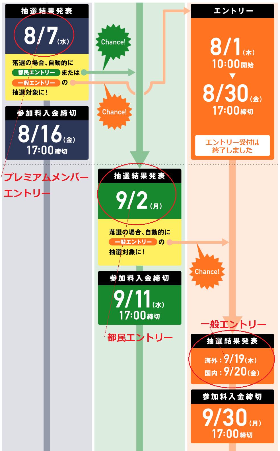 東京マラソン抽選日