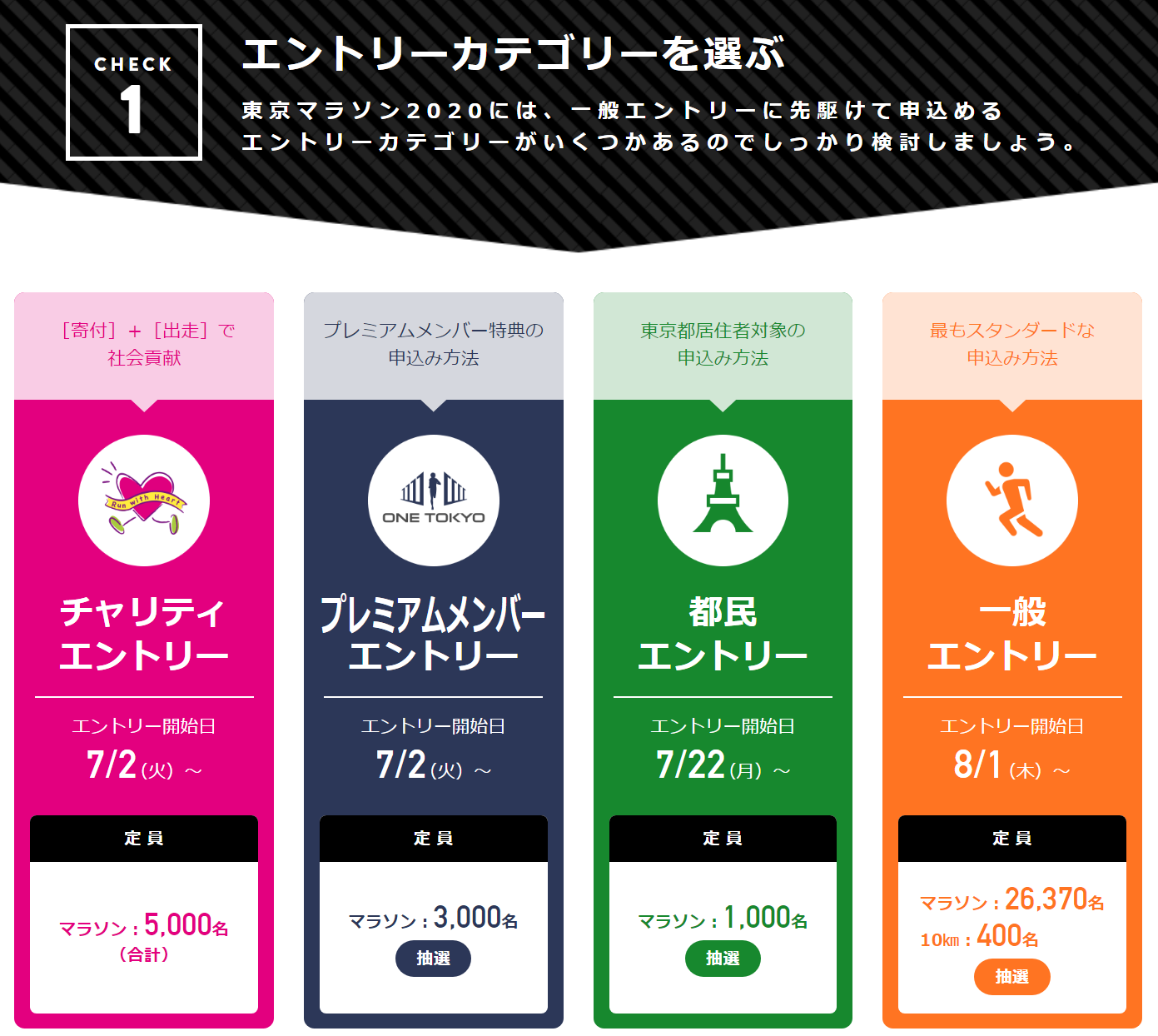 東京マラソン エントリースケジュール