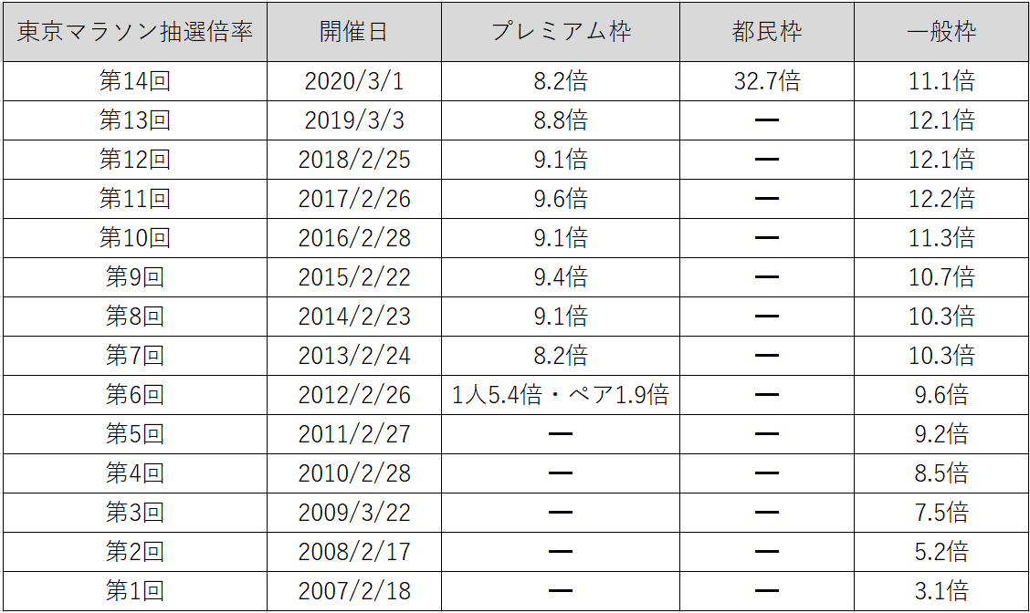 東京マラソン抽選倍率一覧表