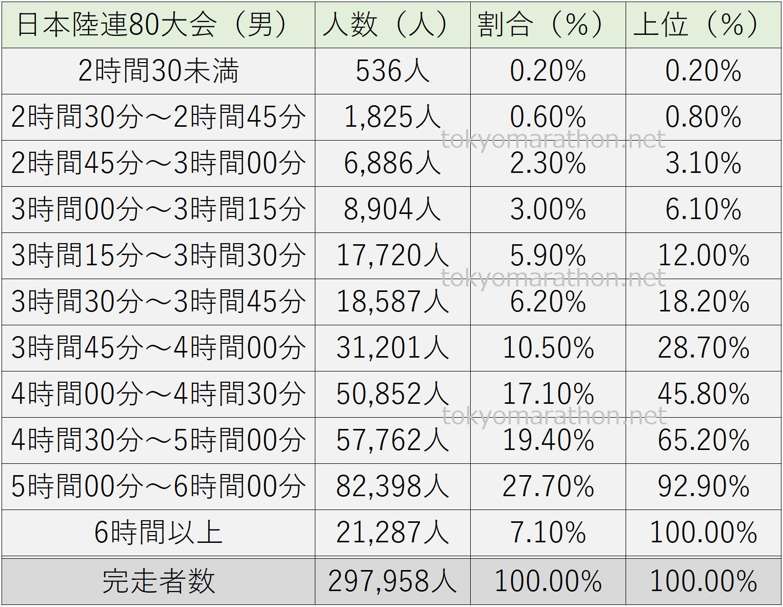 2018年4月~2019年3月に開催された日本陸連80大会の完走タイム分布図(男性)2時間30分未満、2時間30分~2時間45分、2時間45分~3時間、3時間~3時間15分、3時間15分~3時間30分、3時間30分~3時間45分、3時間45分~4時間、4時間~4時間30分、4時間30分~5時間、5時間~6時間、6時間以上の11の完走タイムカテゴリーに分類。それぞれ11カテゴリーの完走人数と割合(%)の一覧表です。