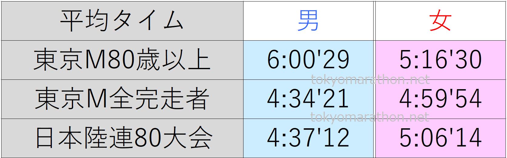 東京マラソン80歳以上の平均タイム、東京マラソン全ランナーの平均タイム、日本陸連公認の80大会の平均タイム一覧表。すべて男女別にまとめた画像です。