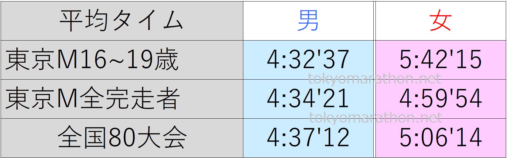 東京マラソン16~19歳の平均タイム、東京マラソン全ランナーの平均タイム、日本陸連公認の80大会の平均タイム一覧表。すべて男女別にまとめた画像です。