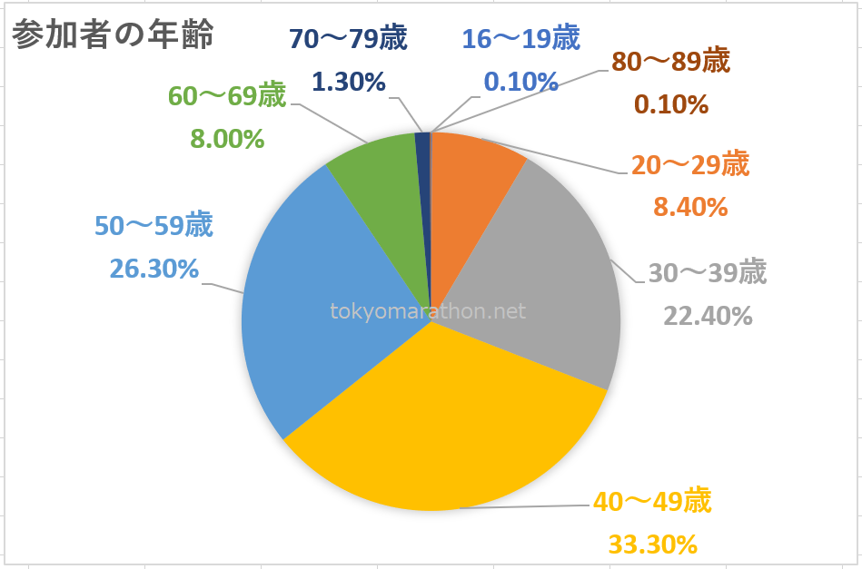 東京マラソン参加者年齢別集計割合%16~19歳0.1%、20~29歳8.4%、30~39歳22.4%、40~49歳33.3%、50~59歳26.3%、60~69歳8.0%、70~79歳1.3%、80~89歳0.1%の年齢分布円グラフ
