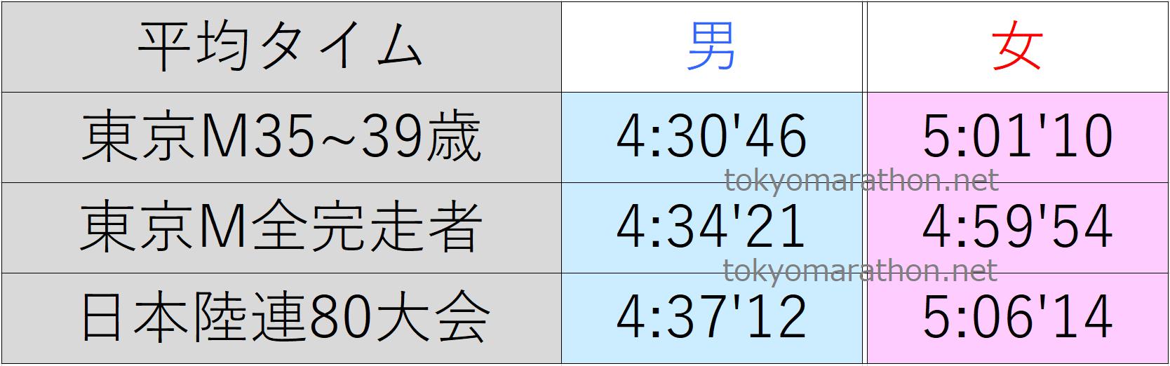 東京マラソン35~39歳の平均タイム、東京マラソン全ランナーの平均タイム、日本陸連公認の80大会の平均タイム一覧表。すべて男女別にまとめた画像です。