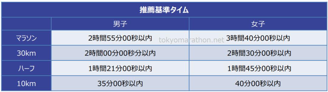 東京マラソン2020準エリート推奨基準タイム一覧(男性はマラソン2時間55分00秒以内、30km2時間00分00秒以内、ハーフ1時間21分00秒以内、10km35分以内)、(女性はマラソン3時間40分00秒以内、30km2時間30分00秒以内、ハーフ1時間45分00秒以内、10km40分以内)