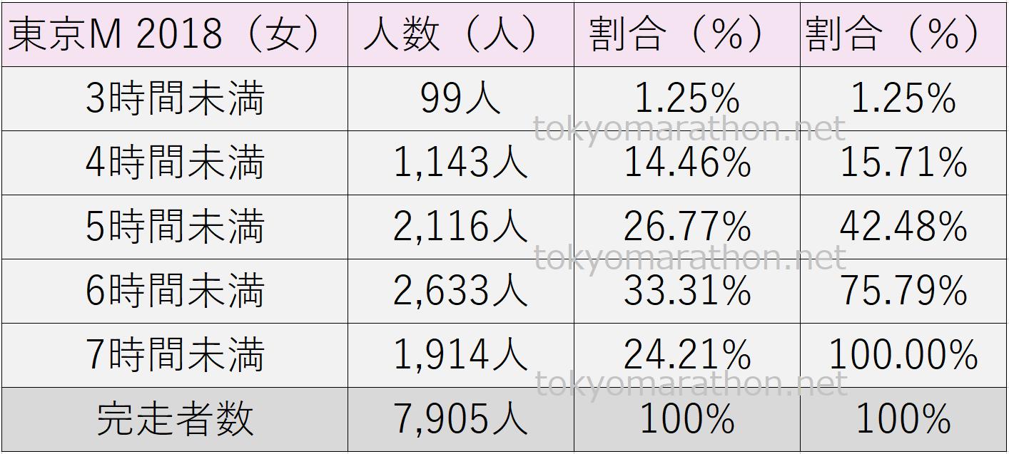 東京マラソンタイム2018(女性)3時間未満、4時間未満、5時間未満、6時間未満、7時間未満、それぞれの人数とその割合(%)や総完走者数の一覧表です。