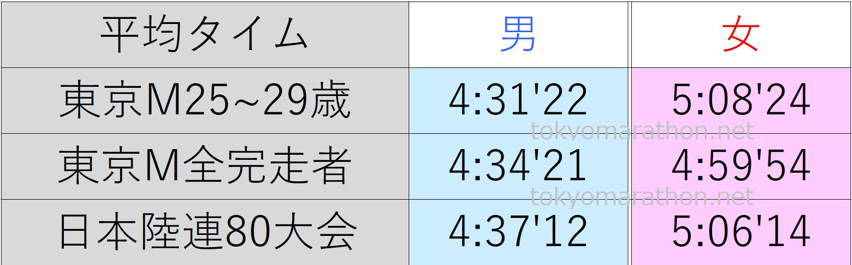 東京マラソン25~29歳の平均タイム、東京マラソン全ランナーの平均タイム、日本陸連公認の80大会の平均タイム一覧表。すべて男女別にまとめた画像です。