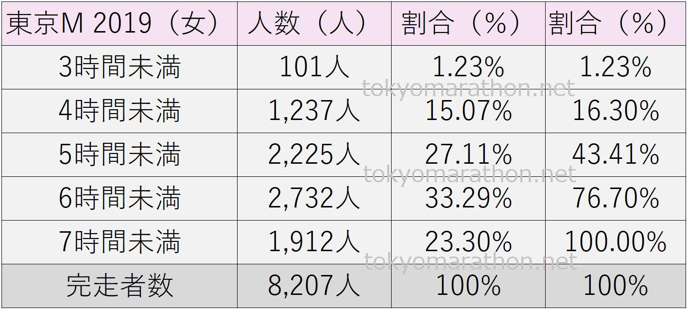 東京マラソンタイム2019(女性)3時間未満、4時間未満、5時間未満、6時間未満、7時間未満、それぞれの人数とその割合(%)や総完走者数を一覧表にしました。