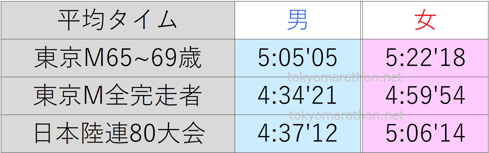 東京マラソン65~69歳の平均タイム、東京マラソン全ランナーの平均タイム、日本陸連公認の80大会の平均タイム一覧表。すべて男女別にまとめた画像です。