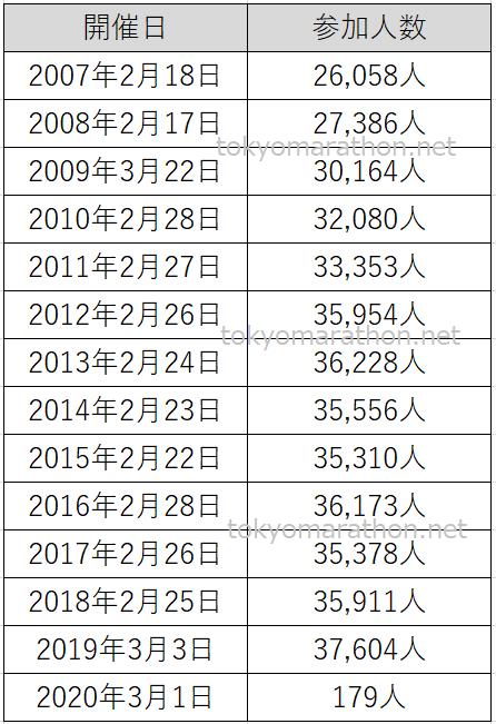 東京マラソン参加人数の推移(2007年第1回から2020年第14回までの参加人数一覧表