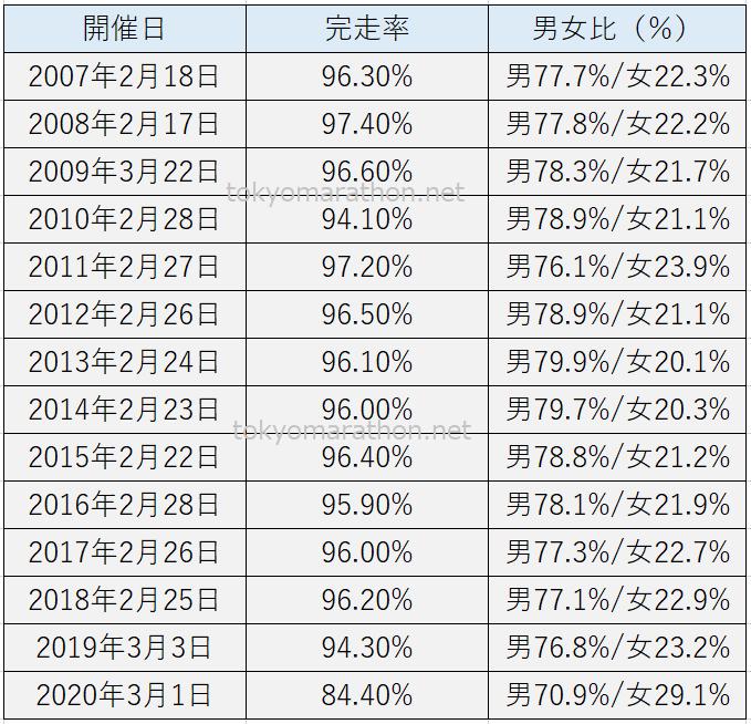 東京マラソン完走率の推移第1回2007年~第14回2020年まで