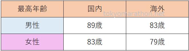 東京マラソン参加者最高年齢(国内・海外)国内男性89歳、女性83歳、海外男性83歳、女性79歳