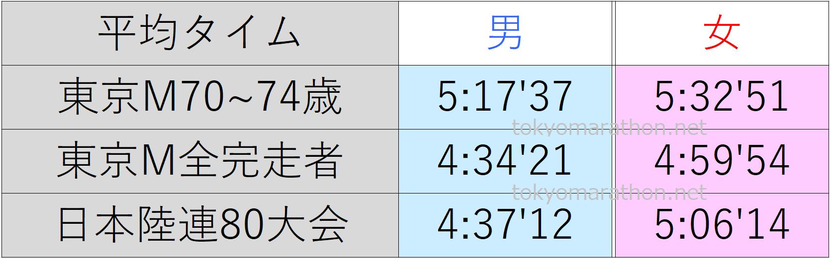 東京マラソン70~74歳の平均タイム、東京マラソン全ランナーの平均タイム、日本陸連公認の80大会の平均タイム一覧表。すべて男女別にまとめた画像です。