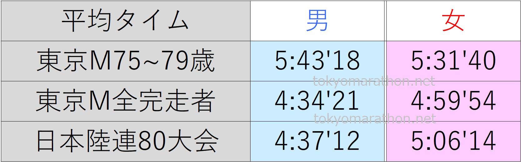 東京マラソン75~79歳の平均タイム、東京マラソン全ランナーの平均タイム、日本陸連公認の80大会の平均タイム一覧表。すべて男女別にまとめた画像です。