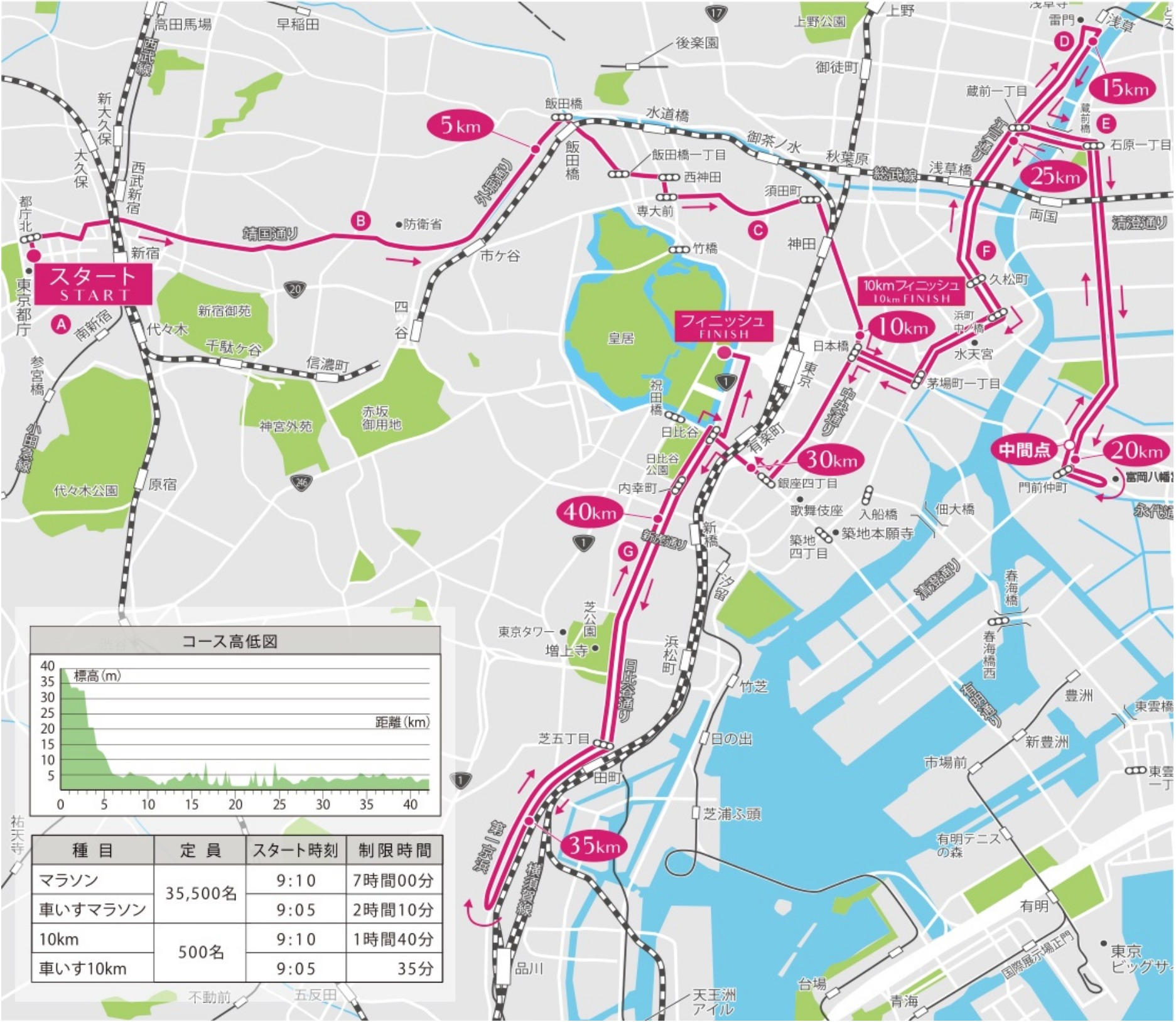 東京マラソン2020コースマップ(東京マラソン2017からの新コース)