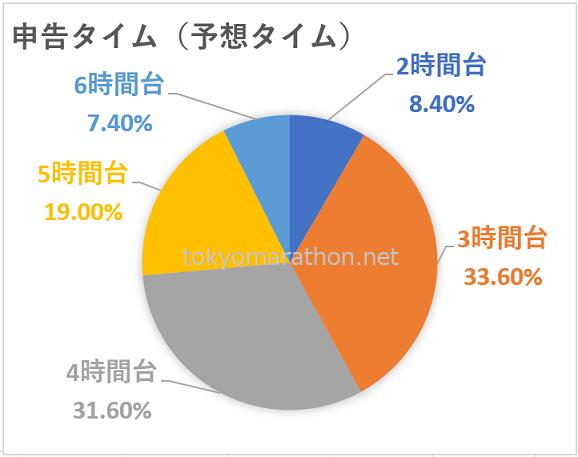 東京マラソン予想タイム(申告タイム)分布図の円グラフ。2時間台8.4%、3時間台33.6%、4時間台31.6%、5時間台19.0%、6時間台7.4%。