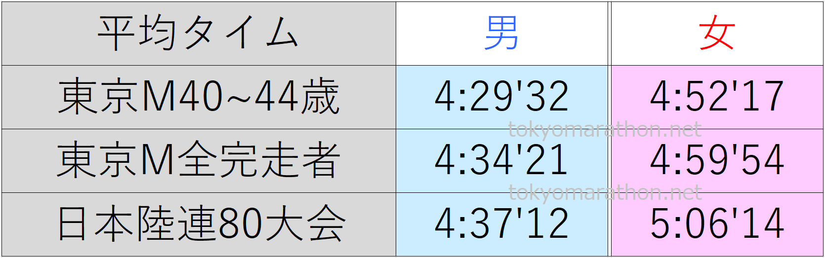 東京マラソン40~44歳の平均タイム、東京マラソン全ランナーの平均タイム、日本陸連公認の80大会の平均タイム一覧表。すべて男女別にまとめた画像です。