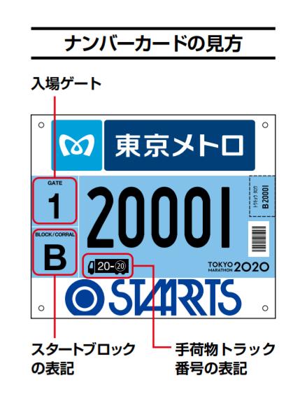 ナンバーカード見方(荷物を預けるトラック番号が表記されている)