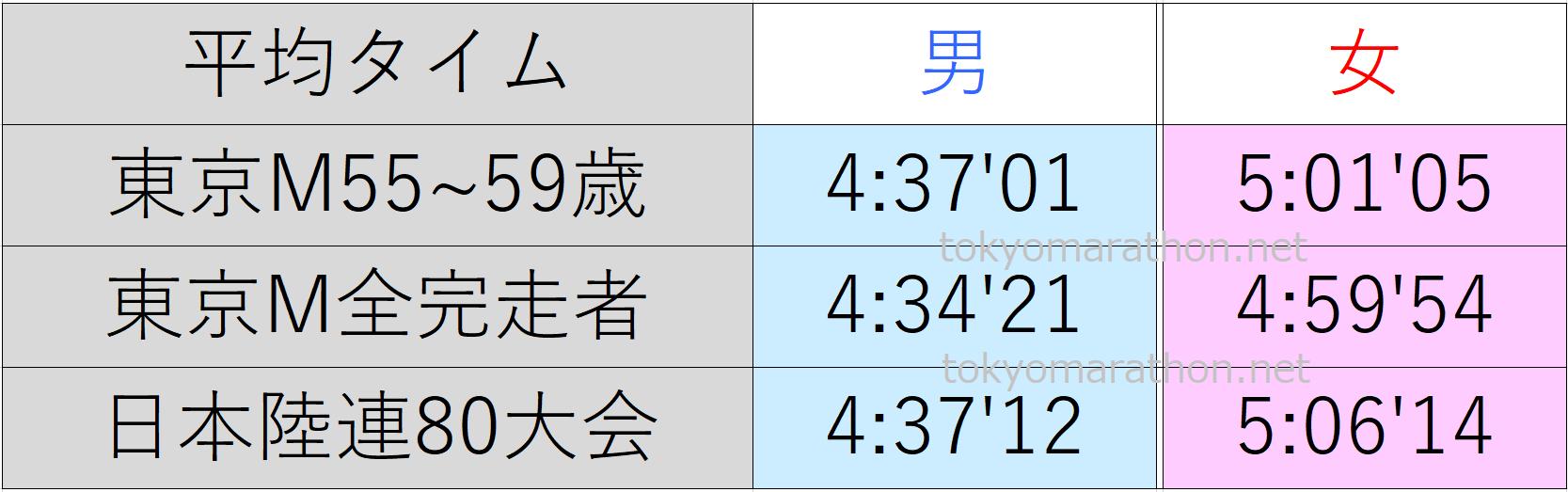 東京マラソン55~59歳の平均タイム、東京マラソン全ランナーの平均タイム、日本陸連公認の80大会の平均タイム一覧表。すべて男女別にまとめた画像です。