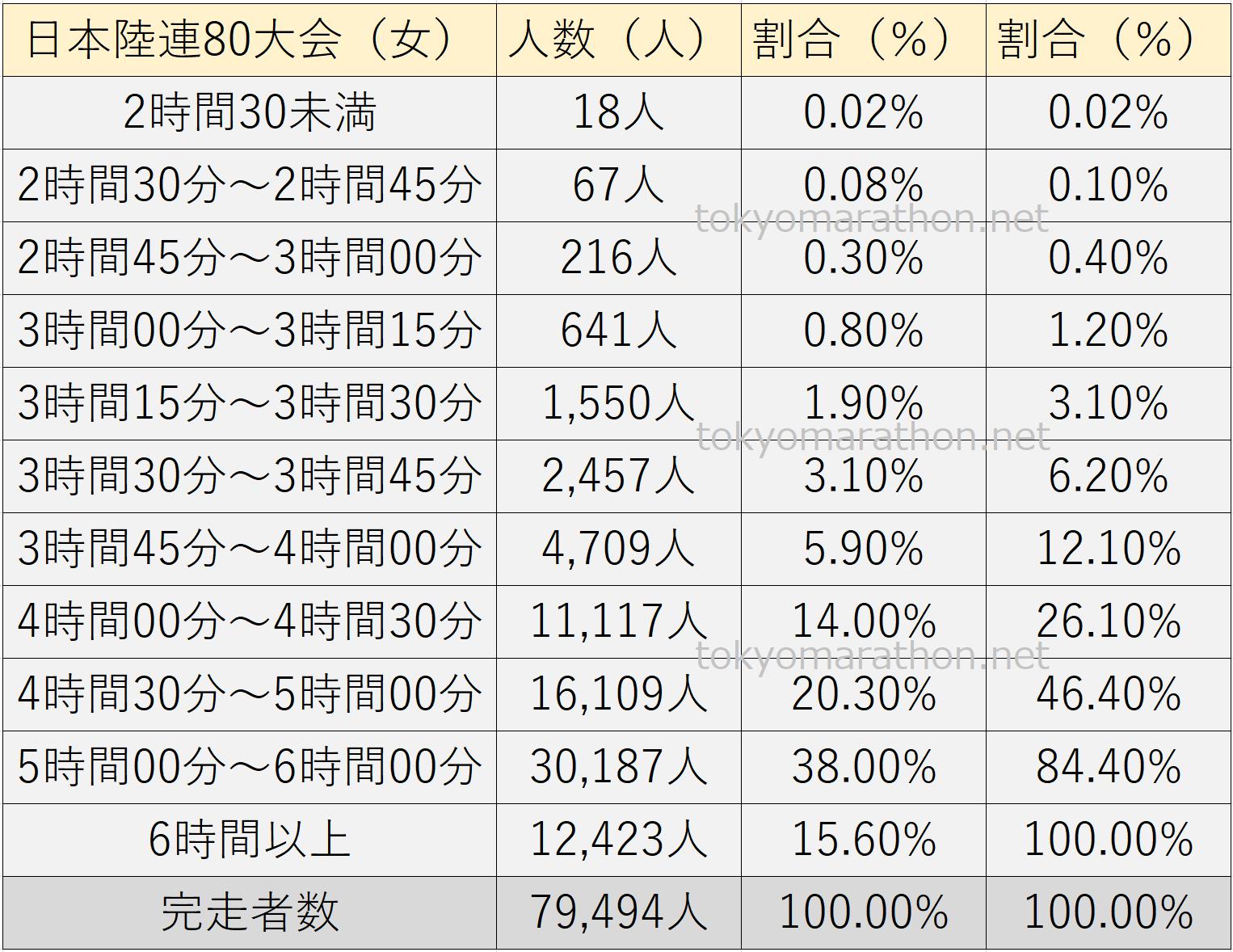 2018年4月~2019年3月に開催された日本陸連80大会の完走タイム分布図(女性)2時間30分未満、2時間30分~2時間45分、2時間45分~3時間、3時間~3時間15分、3時間15分~3時間30分、3時間30分~3時間45分、3時間45分~4時間、4時間~4時間30分、4時間30分~5時間、5時間~6時間、6時間以上の11の完走タイムカテゴリーに分類。それぞれ11カテゴリーの完走人数と割合(%)の一覧表です。