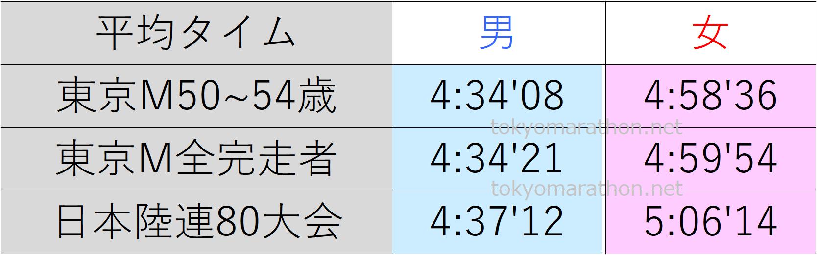 東京マラソン50~54歳の平均タイム、東京マラソン全ランナーの平均タイム、日本陸連公認の80大会の平均タイム一覧表。すべて男女別にまとめた画像です。