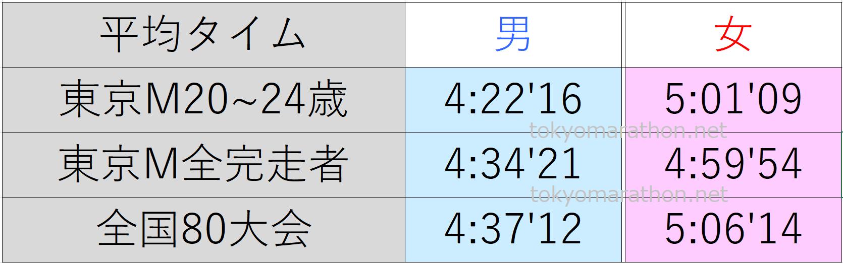 東京マラソン20~24歳の平均タイム、東京マラソン全ランナーの平均タイム、日本陸連公認の80大会の平均タイム一覧表。すべて男女別にまとめた画像です。