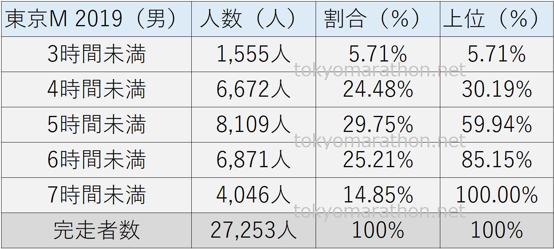 東京マラソンタイム2019(男性)3時間未満、4時間未満、5時間未満、6時間未満、7時間未満、それぞれの人数とその割合(%)や総完走者数を一覧表にしました。