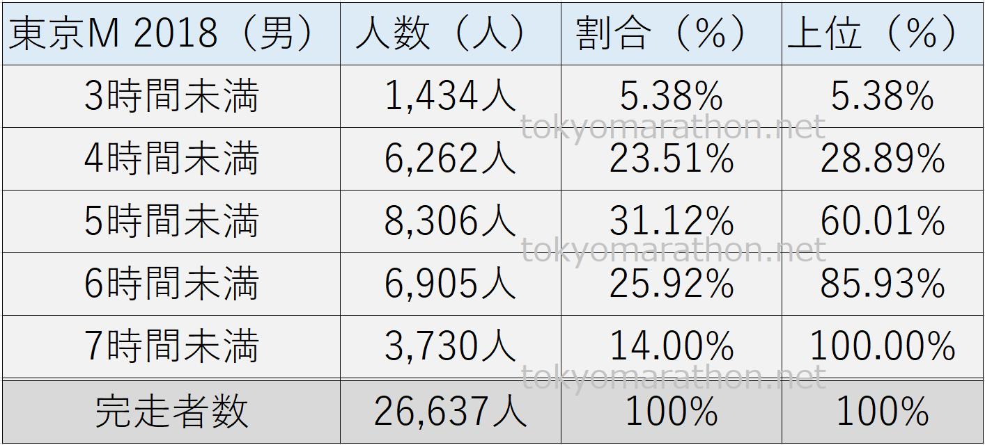 東京マラソンタイム2018(男性)3時間未満、4時間未満、5時間未満、6時間未満、7時間未満、それぞれの人数とその割合(%)や総完走者数を一覧表にしました。