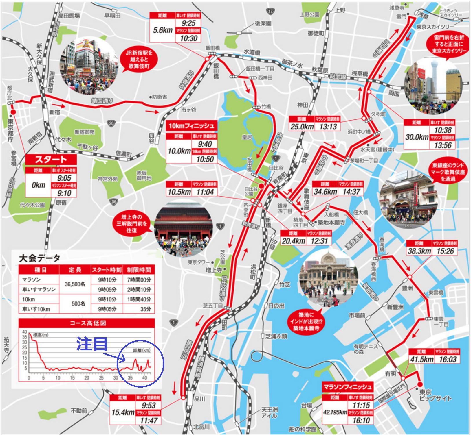 東京マラソン2016までのコースマップ