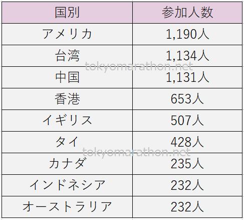東京マラソン外国人参加者の人数(アメリカ1,190人、台湾1,134人、中国1,131人、香港653人、イギリス507人、タイ428人、カナダ235人、インドネシア232人、オーストラリア232人)