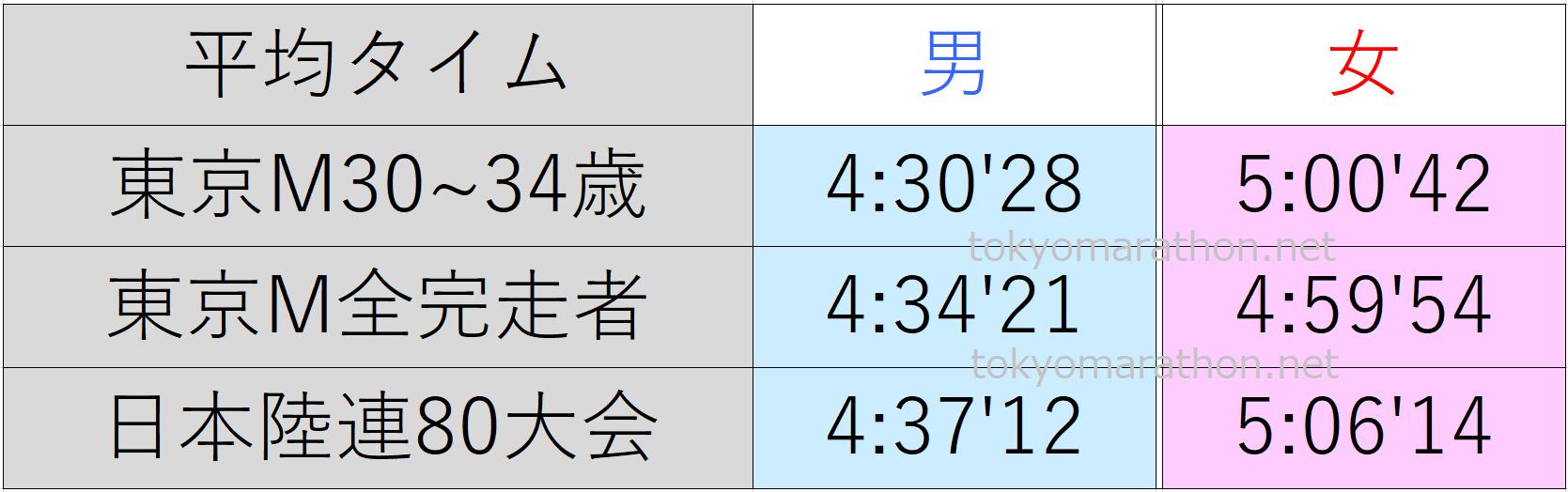 東京マラソン30~34歳の平均タイム、東京マラソン全ランナーの平均タイム、日本陸連公認の80大会の平均タイム一覧表。すべて男女別にまとめた画像です。