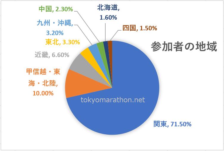 東京マラソン地域別参加者(関東71.5%、甲信越・東海・北陸10.0%、近畿6.6%、東北3.3%、九州・沖縄3.2%、中国2.3%、北海道1.6%、四国1.5%)の地域分布円グラフ