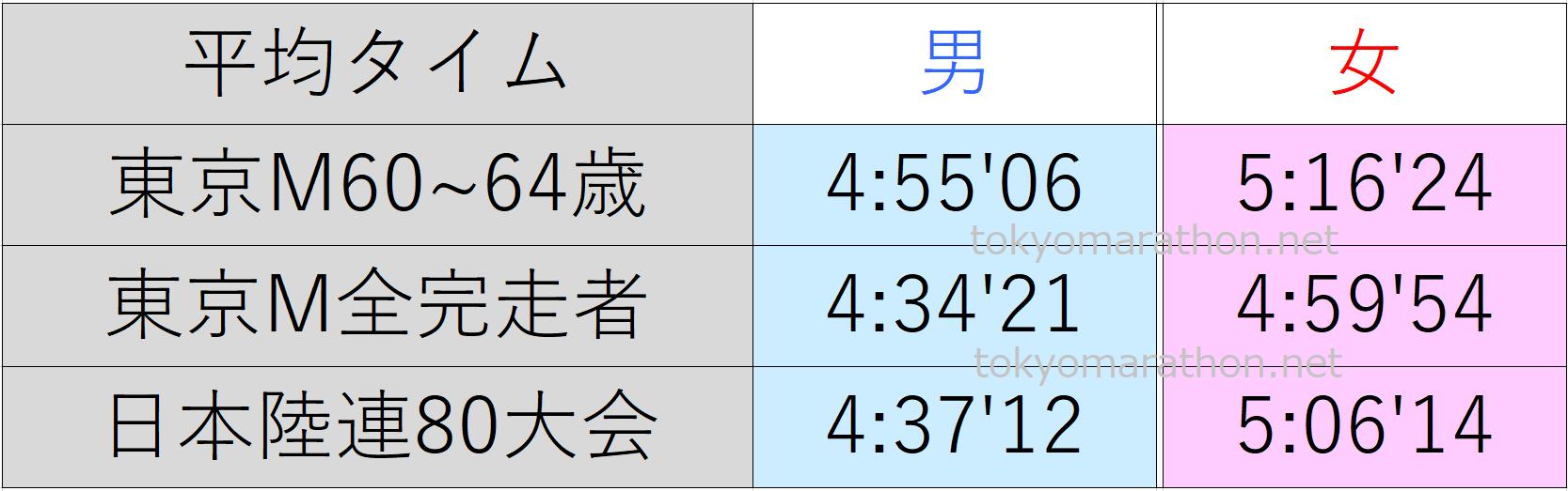 東京マラソン60~64歳の平均タイム、東京マラソン全ランナーの平均タイム、日本陸連公認の80大会の平均タイム一覧表。すべて男女別にまとめた画像です。