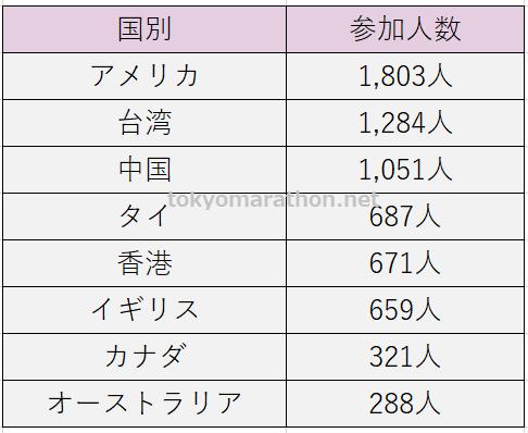 東京マラソン2020外国人参加者の主な国地域別集計(アメリカ1,803人、台湾1,284人、タイ687人、香港671人、イギリス659人、カナダ321人、オーストラリア288人)