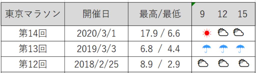 東京マラソン天気と気温