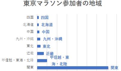 東京マラソン参加者のデータ