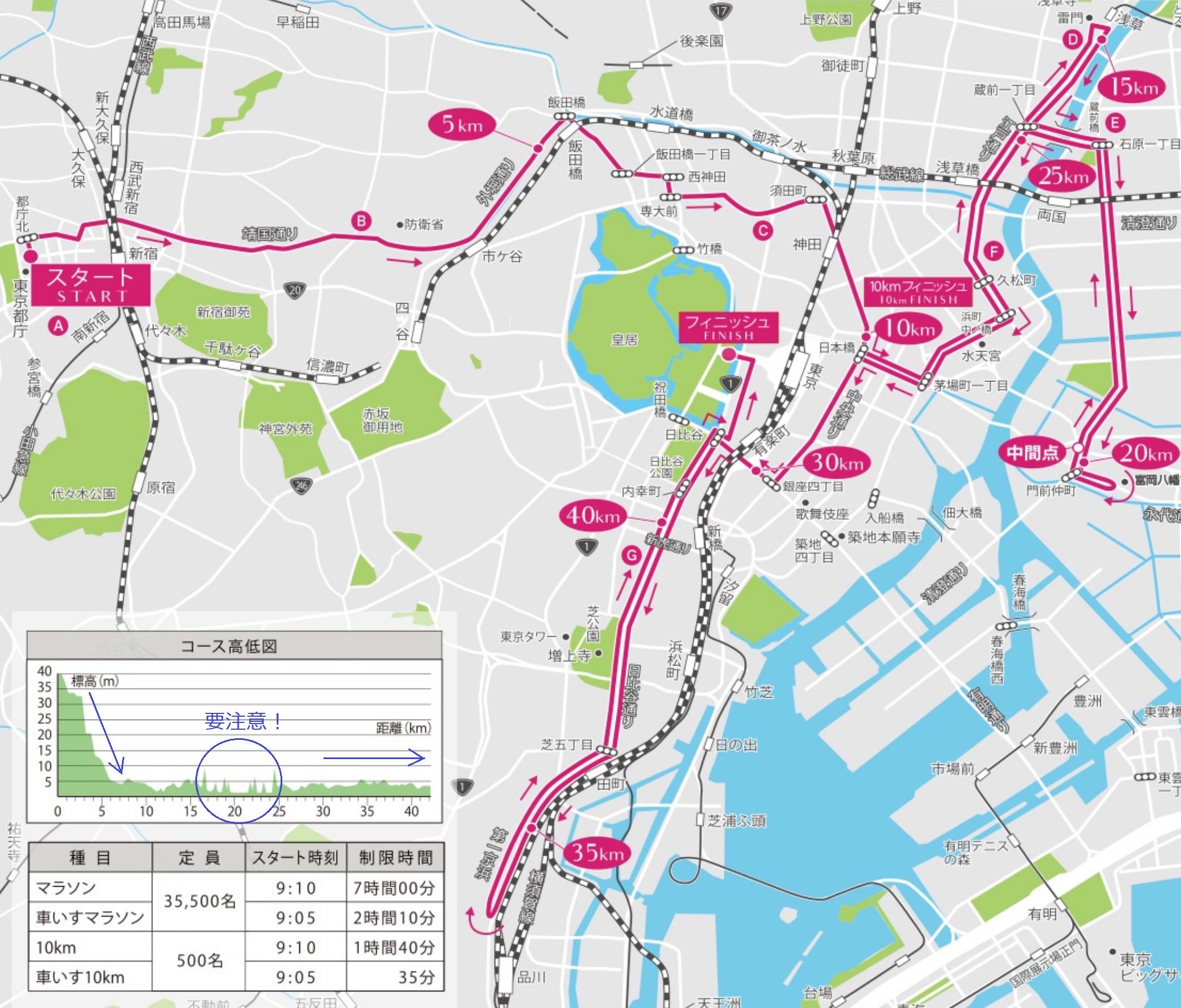 東京マラソン2021コースマップ&高低差