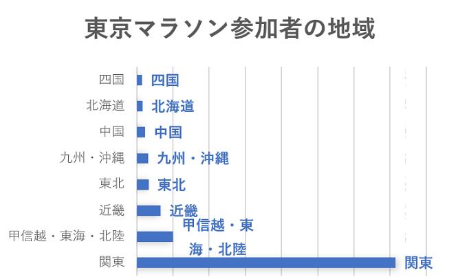 東京マラソン参加者の地域