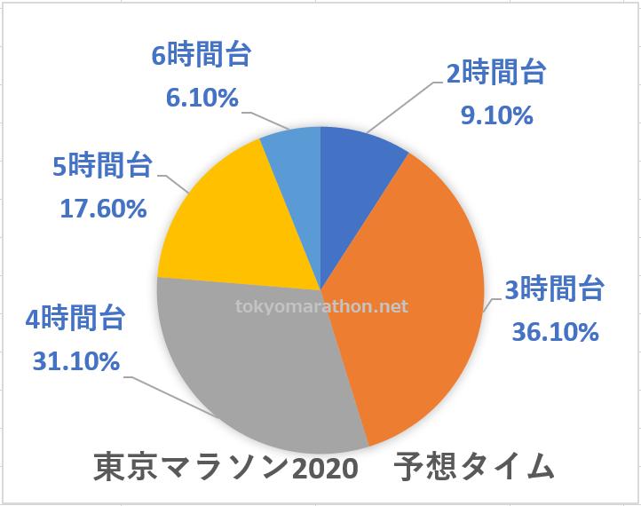 東京マラソン2020 予想タイム集計