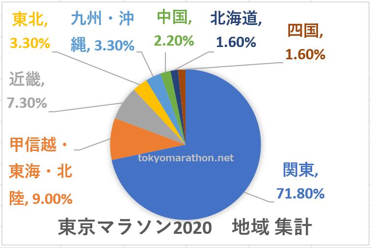 東京マラソン2020 地域の集計