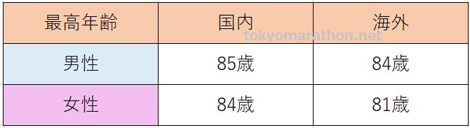 東京マラソン2020参加者最高年齢(国内・海外)国内男性85歳、女性84歳、海外男性84歳、女性81歳