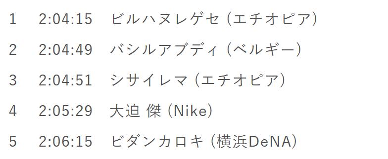 東京マラソン2020 タイムと順位