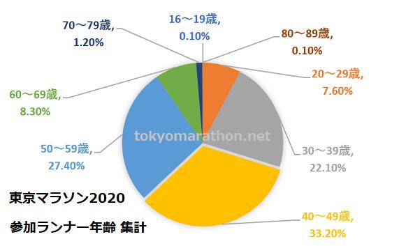 東京マラソン2020参加者の年齢集計