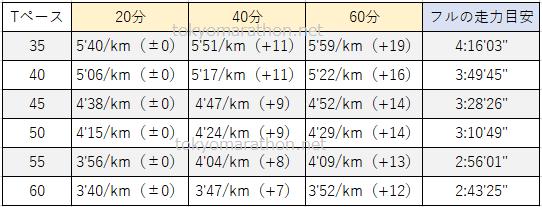 Tペースと時間(20分40分60分)とフルの走力目安一覧表