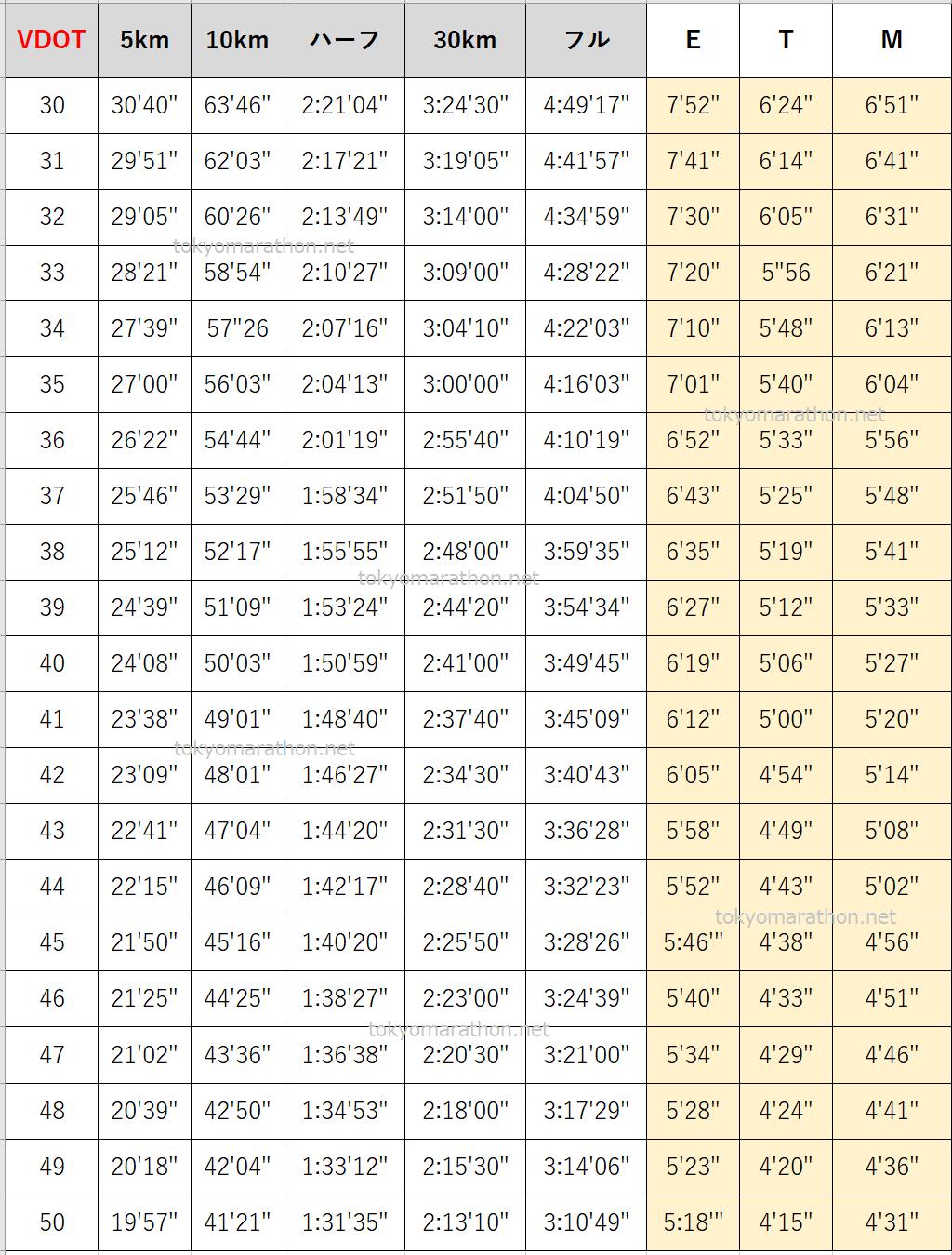 VDOT一覧表サブ4サブ3.5向け